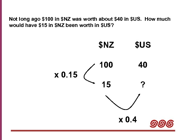 Not long ago $100 in $NZ was worth about $40 in $US. How much