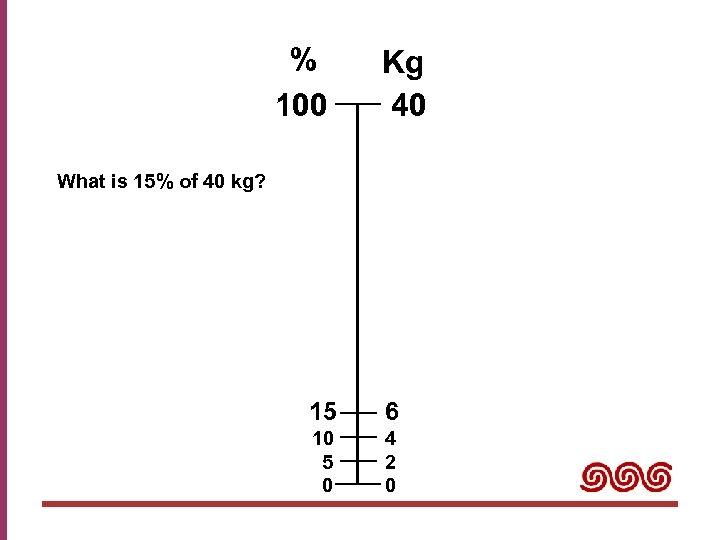 % 100 Kg 40 What is 15% of 40 kg? 15 6 10 5