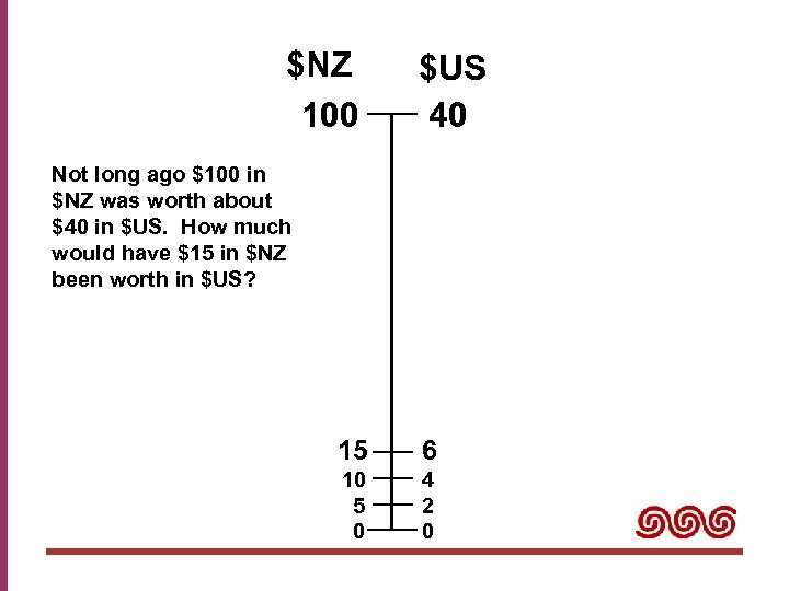 $NZ 100 $US 40 Not long ago $100 in $NZ was worth about $40