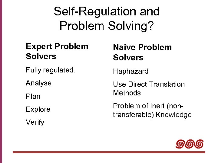 Self-Regulation and Problem Solving? Expert Problem Solvers Naive Problem Solvers Fully regulated. Haphazard Analyse