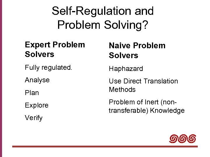 Self-Regulation and Problem Solving? Expert Problem Solvers Naive Problem Solvers Fully regulated. Haphazard Analyse