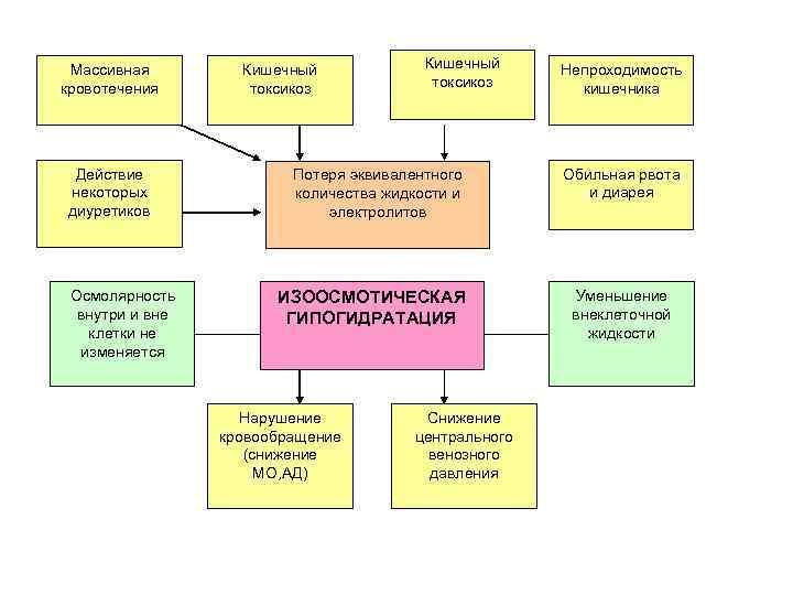 Массивная кровотечения Действие некоторых диуретиков Осмолярность внутри и вне клетки не изменяется Кишечный токсикоз