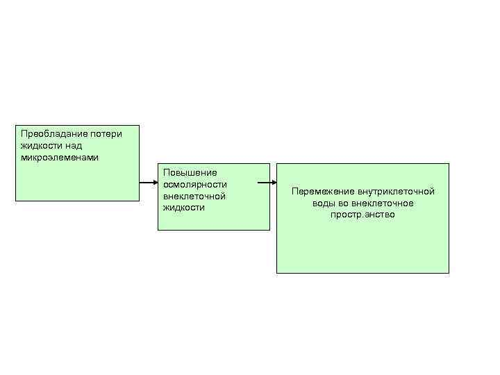 Преобладание потери жидкости над микроэлеменами Повышение осмолярности внеклеточной жидкости Перемежение внутриклеточной воды во внеклеточное