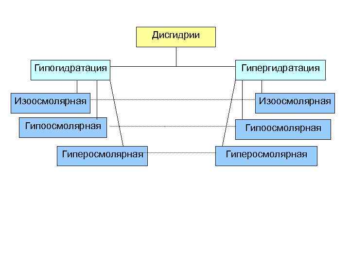 Дисгидрии Гипогидратация Изоосмолярная Гиперосмолярная Гипергидратация Изоосмолярная Гиперосмолярная