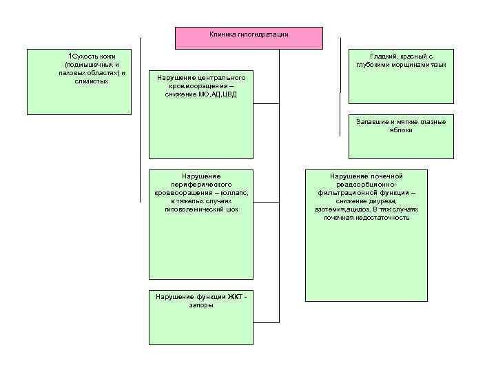 Клиника гипогидратации 1 Сухость кожи (подмышечных и паховых областях) и слизистых Гладкий, красный с