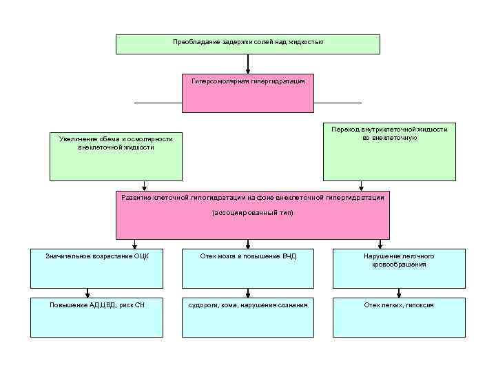 Преобладание задержки солей над жидкостью Гиперсомолярная гипергидратация Переход внутриклеточной жидкости во внеклеточную Увеличение обема