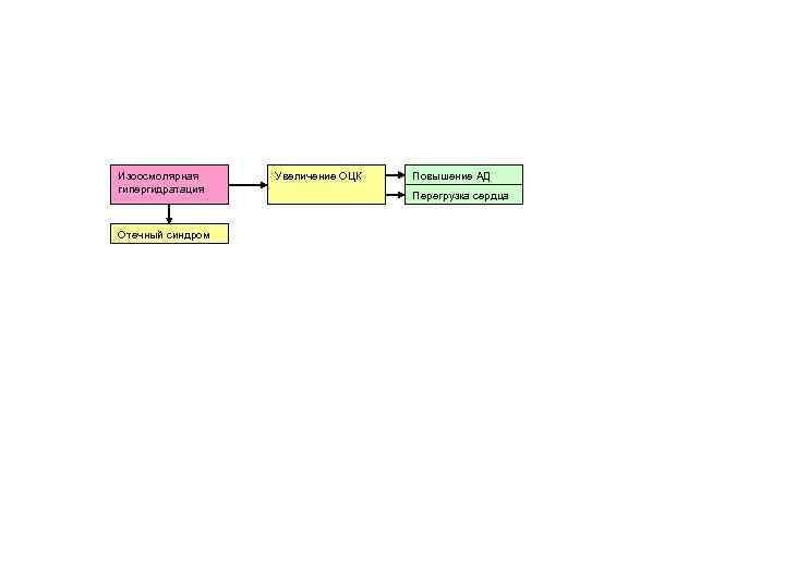 Изоосмолярная гипергидратация Отечный синдром Увеличение ОЦК Повышение АД Перегрузка сердца