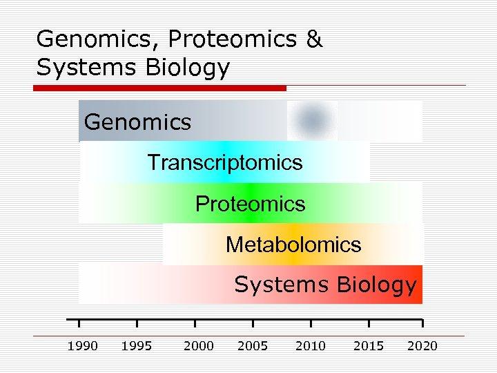 Genomics, Proteomics & Systems Biology Genomics Transcriptomics Proteomics Metabolomics Systems Biology 1990 1995 2000