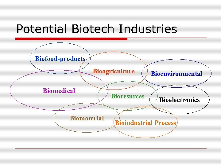 Potential Biotech Industries Biofood-products Bioagriculture Biomedical Biomaterial Bioresurces Bioenvironmental Bioelectronics Bioindustrial Process