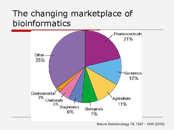 The changing marketplace of bioinformatics Nature Biotechnology 18, 1247 - 1249 (2000)