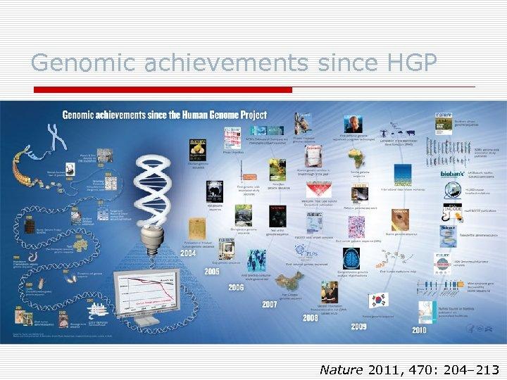 Genomic achievements since HGP Nature 2011, 470: 204– 213