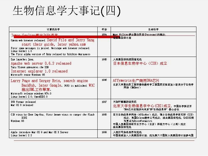 生物信息学大事记(四) 计算机科学 年份 生命科学 James Gosling推出JAVA语言 Opera web browser released. David Filo and Jerry