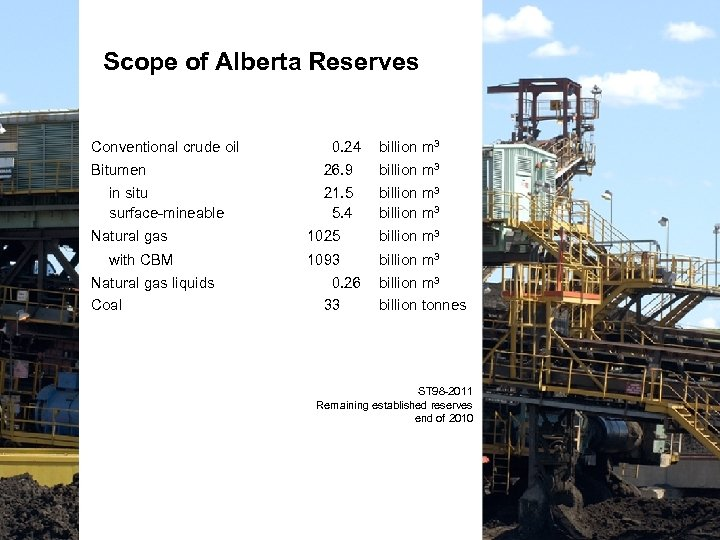 Scope of Alberta Reserves Conventional crude oil Bitumen in situ surface-mineable Natural gas with