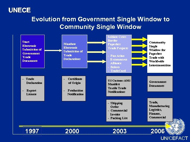 UNECE Evolution from Government Single Window to Community Single Window Start Electronic Submission of