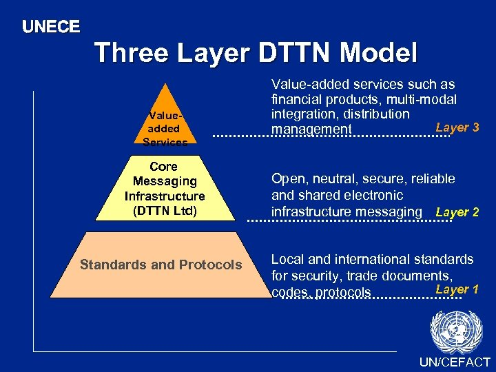 UNECE Three Layer DTTN Model Valueadded Services Core Messaging Infrastructure (DTTN Ltd) Standards and