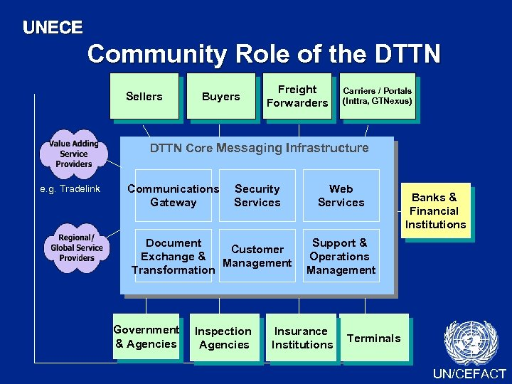 UNECE Community Role of the DTTN Sellers Buyers Freight Forwarders Carriers / Portals (Inttra,