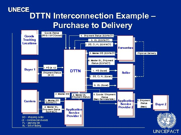 UNECE DTTN Interconnection Example – Purchase to Delivery Goods Tracking Locations Goods Status (RFID