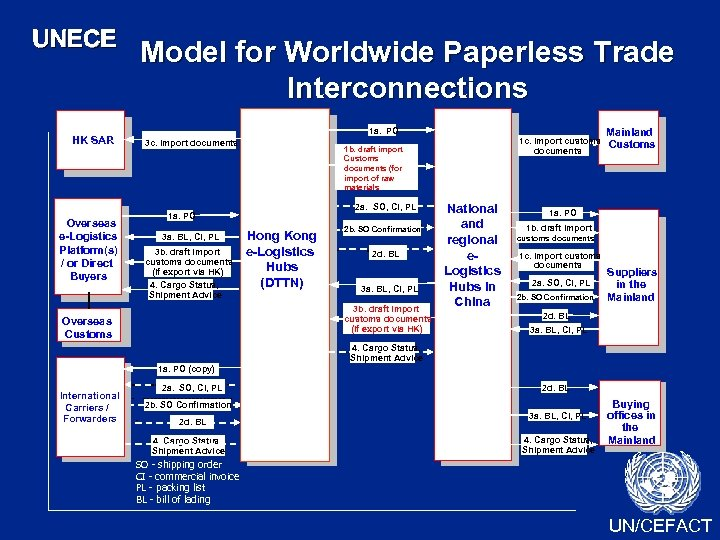 UNECE HK SAR Overseas e-Logistics Platform(s) / or Direct Buyers Model for Worldwide Paperless