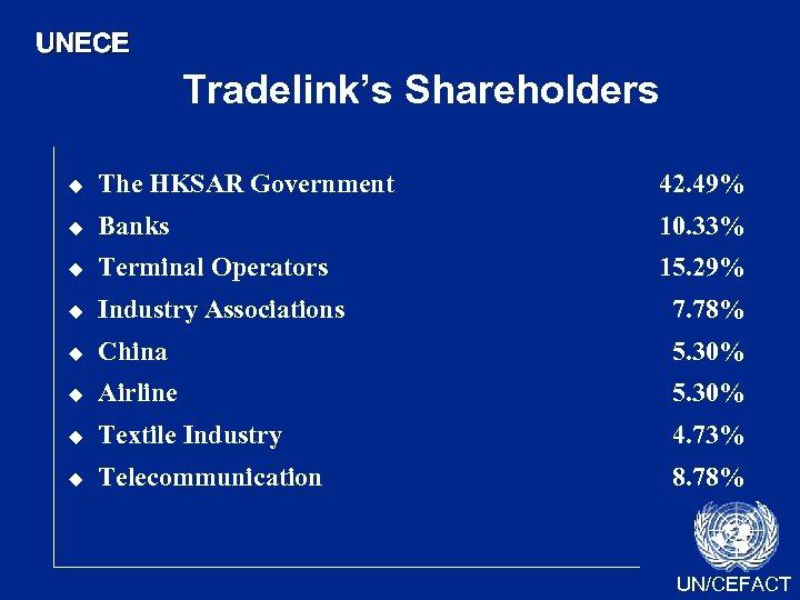 UNECE Tradelink's Shareholders u The HKSAR Government 42. 49% u Banks 10. 33% u