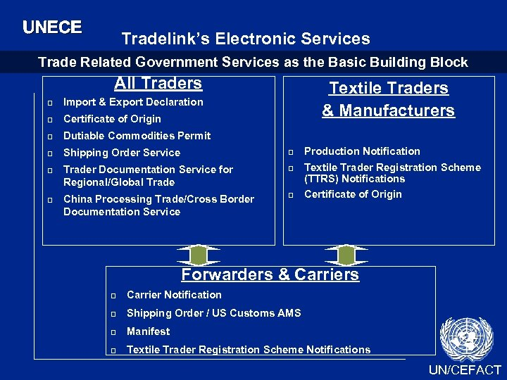 UNECE Tradelink's Electronic Services Trade Related Government Services as the Basic Building Block All