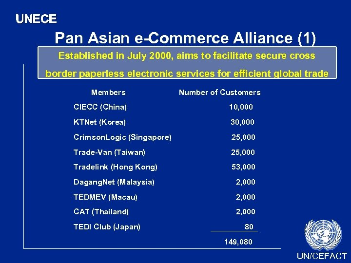UNECE Pan Asian e-Commerce Alliance (1) Established in July 2000, aims to facilitate secure