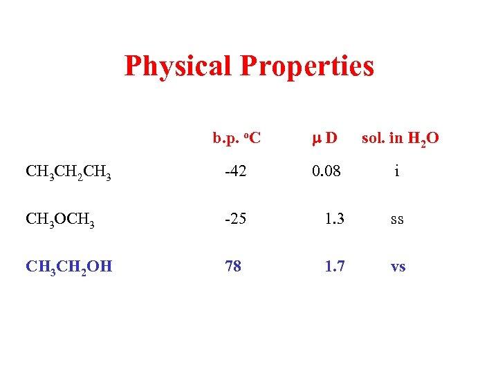 Physical Properties b. p. o. C CH 3 CH 2 CH 3 CH 3