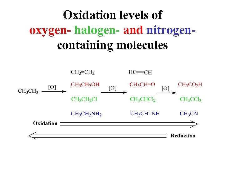 Oxidation levels of oxygen- halogen- and nitrogencontaining molecules