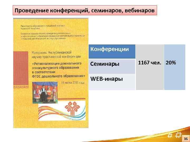 Проведение конференций, семинаров, вебинаров Конференции Семинары 1167 чел. 20% WEB-инары 16