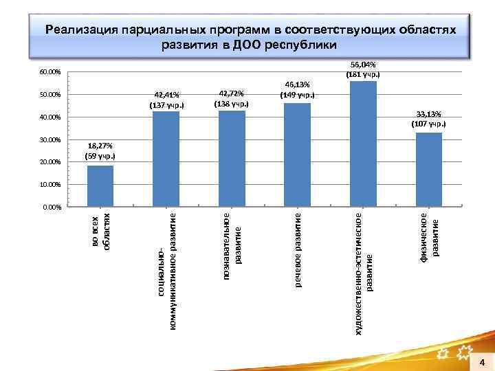 Реализация парциальных программ в соответствующих областях развития в ДОО республики 56, 04% (181