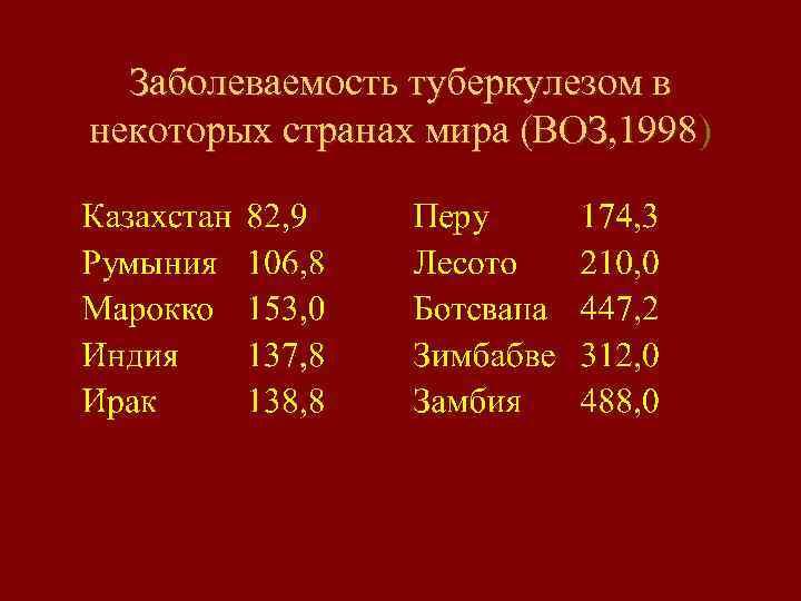 Заболеваемость туберкулезом в некоторых странах мира (ВОЗ, 1998)