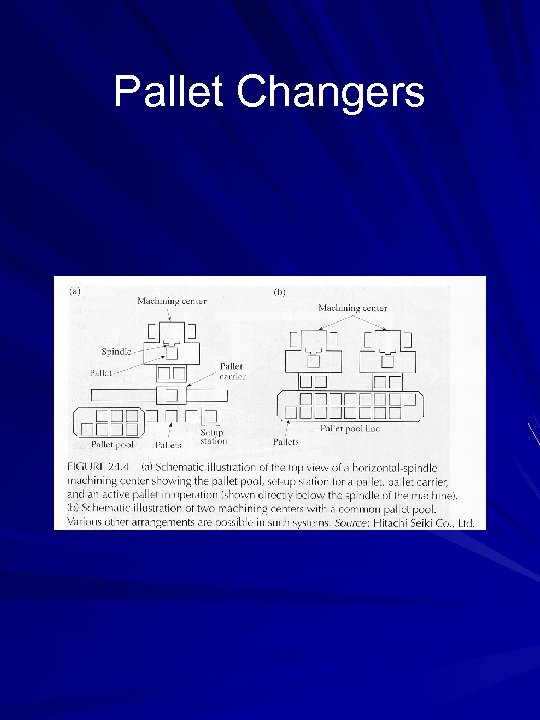 Pallet Changers
