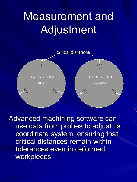 Measurement and Adjustment critical distances Holes to be drilled (initial) (adjusted) Advanced machining software