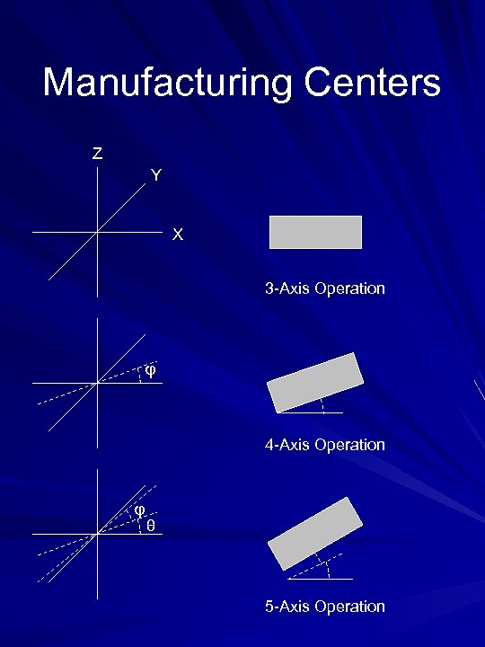 Manufacturing Centers Z Y X 3 -Axis Operation φ 4 -Axis Operation φ θ
