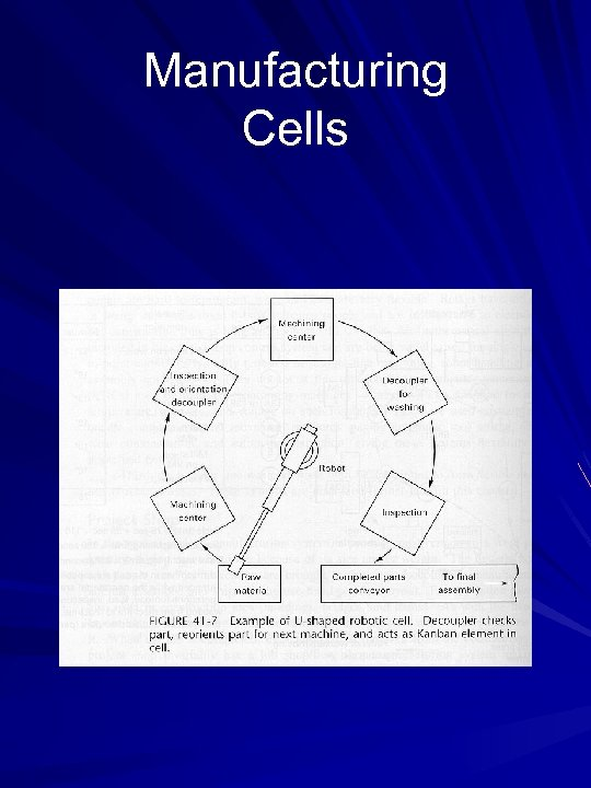 Manufacturing Cells