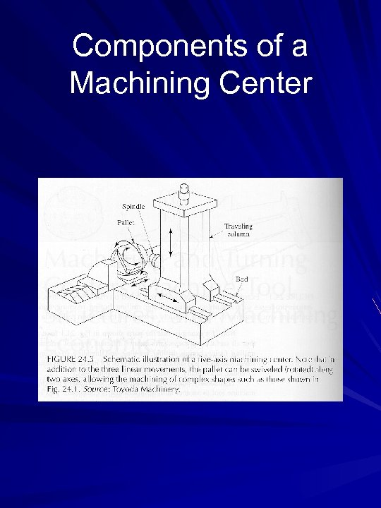 Components of a Machining Center