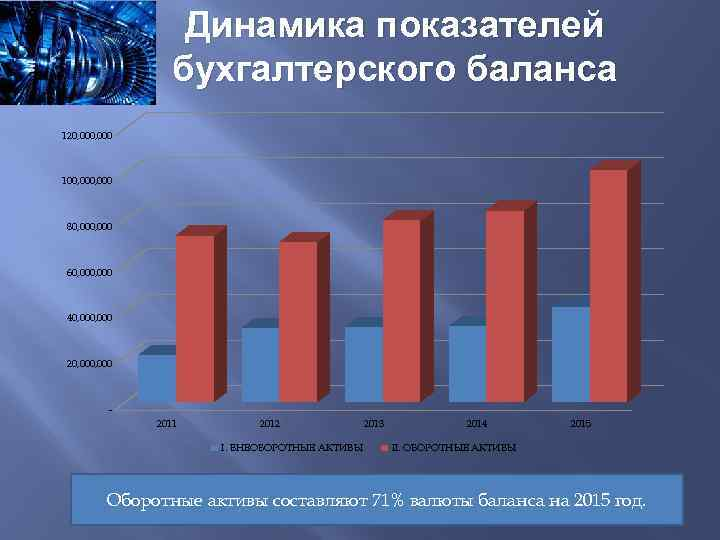 Динамика показателей бухгалтерского баланса 120, 000 100, 000 80, 000 60, 000 40, 000,