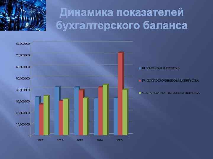 Динамика показателей бухгалтерского баланса 80, 000 70, 000 60, 000 III. КАПИТАЛ И РЕЗЕРВЫ