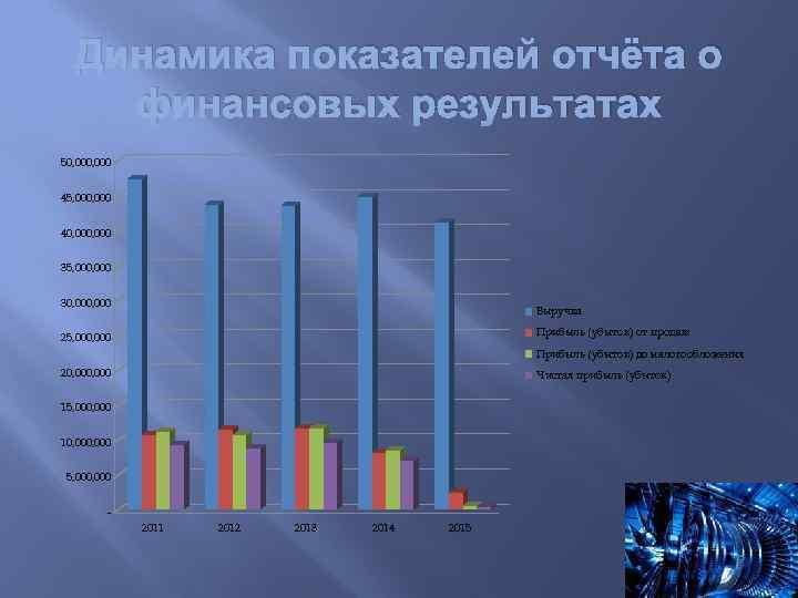 Динамика показателей отчёта о финансовых результатах 50, 000 45, 000 40, 000 35, 000
