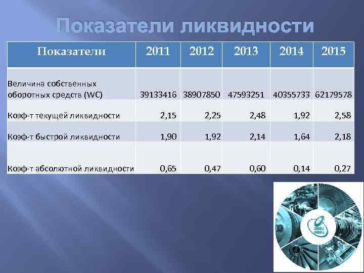 Показатели ликвидности Показатели Величина собственных оборотных средств (WC) 2011 2012 2013 2014 2015 39133416