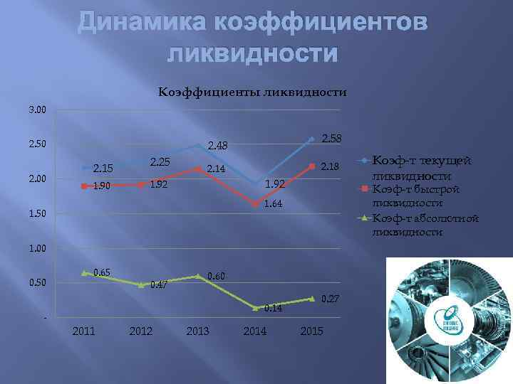Динамика коэффициентов ликвидности Коэффициенты ликвидности 3. 00 2. 50 2. 00 2. 58 2.