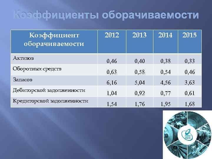 Коэффициенты оборачиваемости Коэффициент оборачиваемости Активов Оборотных средств Запасов Дебиторской задолженности Кредиторской задолженности 2012 2013