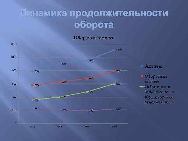 Динамика продолжительности оборота Оборачиваемость 1200 1107 1000 902 800 950 Активы 789 788 677