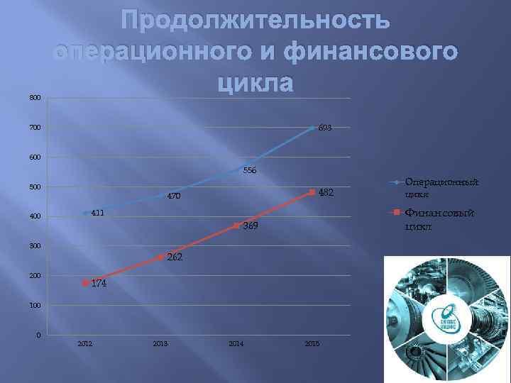 800 Продолжительность операционного и финансового цикла 698 700 600 556 500 482 470 Финансовый