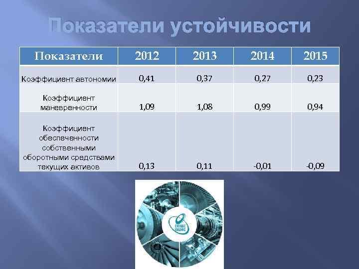 Показатели устойчивости Показатели 2012 2013 2014 2015 Коэффициент автономии 0, 41 0, 37 0,