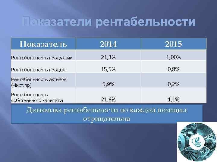 Показатели рентабельности Показатель 2014 2015 Рентабельность продукции 21, 3% 1, 00% Рентабельность продаж 15,
