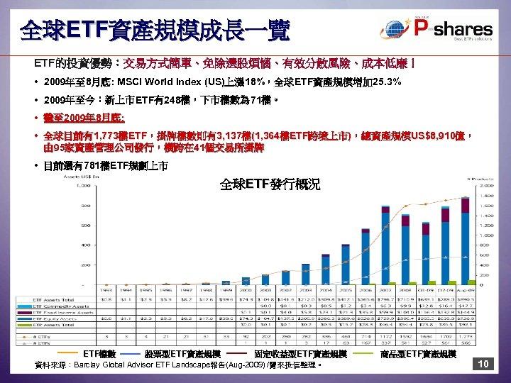 全球ETF資產規模成長一覽 ETF的投資優勢:交易方式簡單、免除選股煩惱、有效分散風險、成本低廉! • 2009年至 8月底: MSCI World Index (US)上漲 18%,全球ETF資產規模增加 25. 3% • 2009年至今:新上市ETF有248檔,下市檔數為