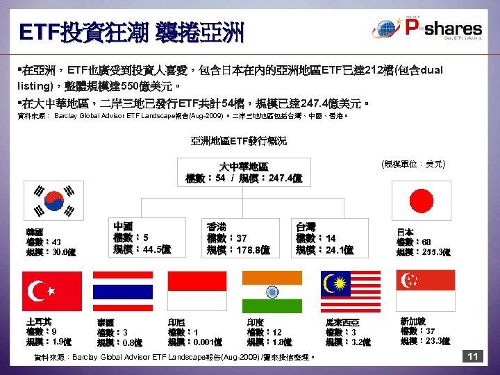 ETF投資狂潮 襲捲亞洲 §在亞洲,ETF也廣受到投資人喜愛,包含日本在內的亞洲地區ETF已達 212檔(包含dual listing),整體規模達 550億美元。 §在大中華地區,二岸三地己發行ETF共計54檔,規模已達 247. 4億美元。 資料來源: Barclay Global Advisor ETF