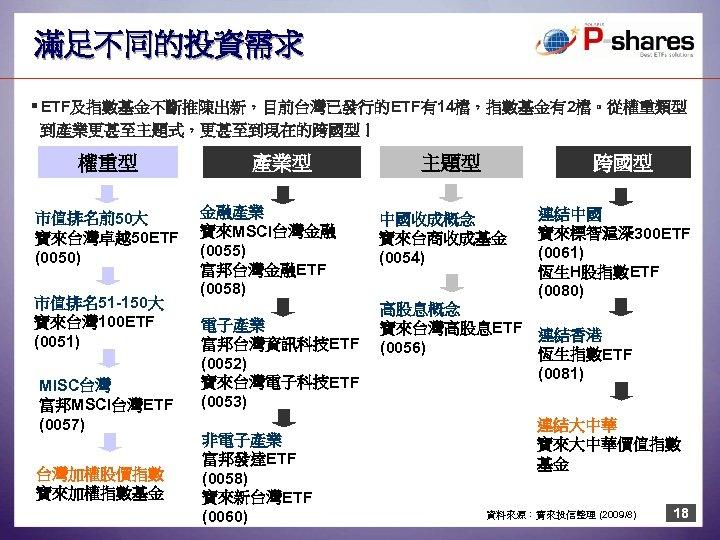滿足不同的投資需求 § ETF及指數基金不斷推陳出新,目前台灣已發行的ETF有14檔,指數基金有2檔。從權重類型 到產業更甚至主題式,更甚至到現在的跨國型! 權重型 市值排名前50大 寶來台灣卓越50 ETF (0050) 市值排名51 -150大 寶來台灣 100 ETF
