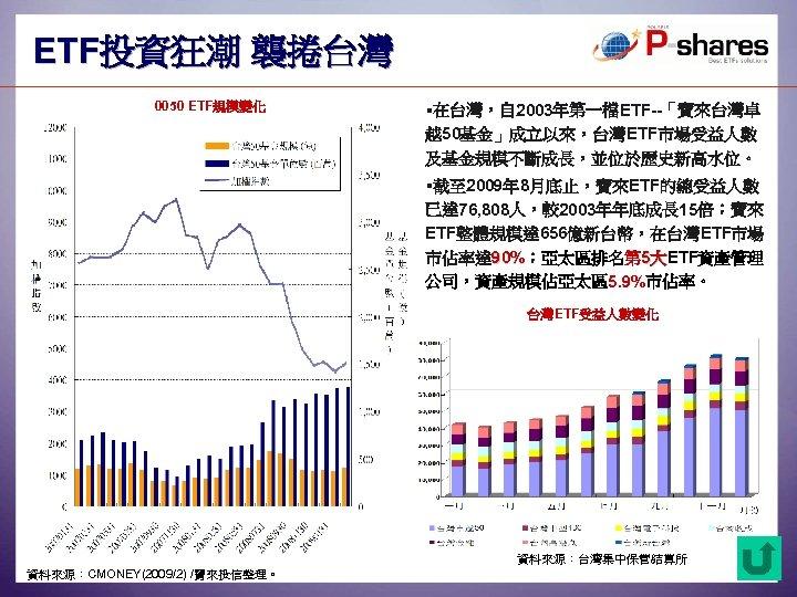 ETF投資狂潮 襲捲台灣 0050 ETF規模變化 §在台灣,自 2003年第一檔ETF--「寶來台灣卓 越50基金」成立以來,台灣ETF市場受益人數 及基金規模不斷成長,並位於歷史新高水位。 §截至 2009年 8月底止,寶來ETF的總受益人數 已達 76, 808人,較2003年年底成長