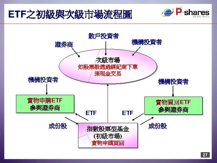 ETF之初級與次級市場流程圖 散戶投資者 機構投資者 證券商 次級市場 如股票般透過經紀商下單 採現金交易 機構投資者 實物申購ETF 參與證券商 成份股 機構投資者 ETF 指數股票型基金